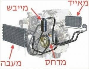 מערכת המיזוג ברכב - גז למזגן ברכב